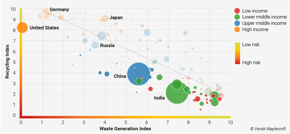 figure 2 The us lags behind other developed countries in recycling performance despite having the highest levels of consumption globally jpg